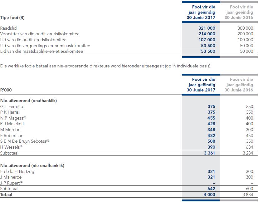 Aandele opsies billike bedrag